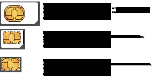 sim slot adapter für galaxy